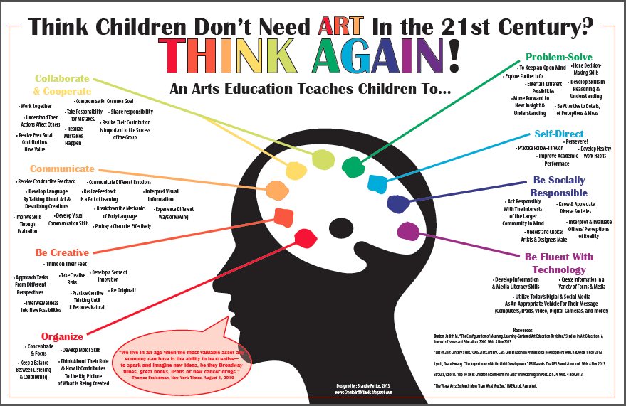 Fine Arts in our Education: Bring it On!
