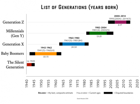 What Makes Gen-Z Different From Other Generations